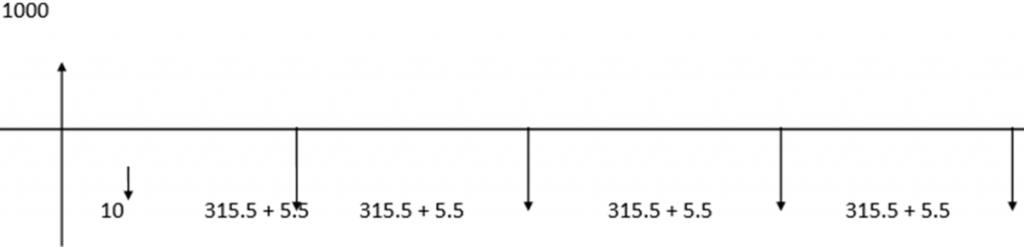 détail du calcul du coût d'un emprunt immobilier et taux actuariel